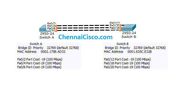How Spanning Tree Protocol Works If Multiple Links on Same Segment