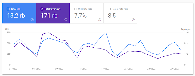 Statistik pengunjung blog via search console