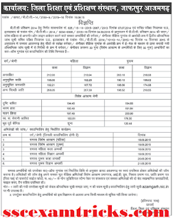 UP BTC 2014 2015 Azamgarh Cut off