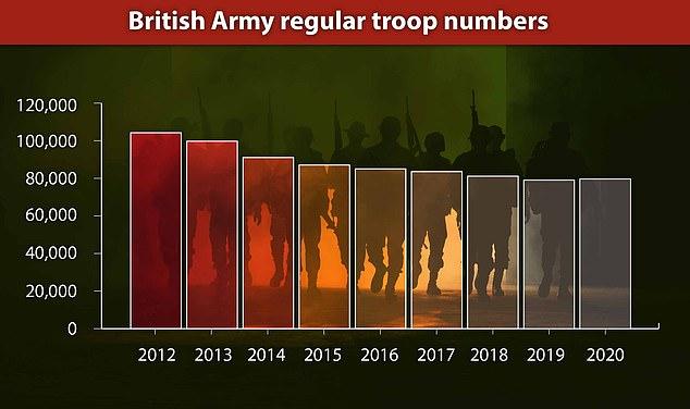 Британську армію можуть скоротити на 10 тисяч бійців