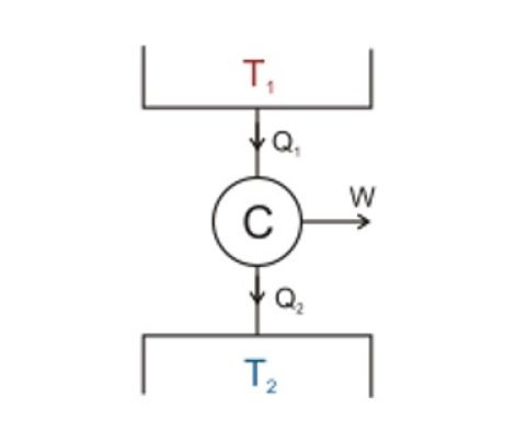 Esquema del Ciclo de Carnot segunda ley de la termodinámica
