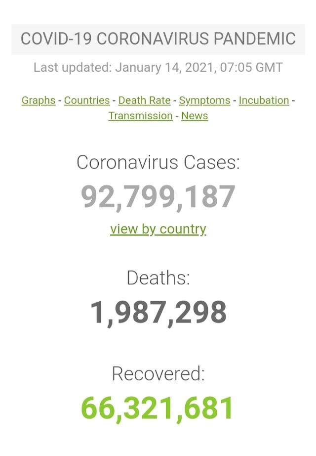 Kasus Covid-19 di Seluruh Dunia per 14 Januari 2021 ( 12:02GMT)