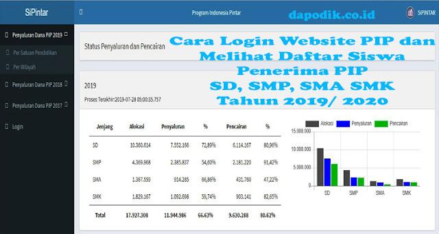 Cara Login Website PIP dan Melihat Daftar Siswa Penerima PIP SD, SMP, SMA SMK Tahun 2019/ 2020