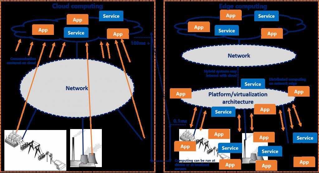 Cloud-computing-vs-Edge-computing-diagram