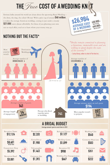 Average Wedding Venue Cost