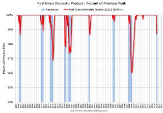 Recession Measure, GDP