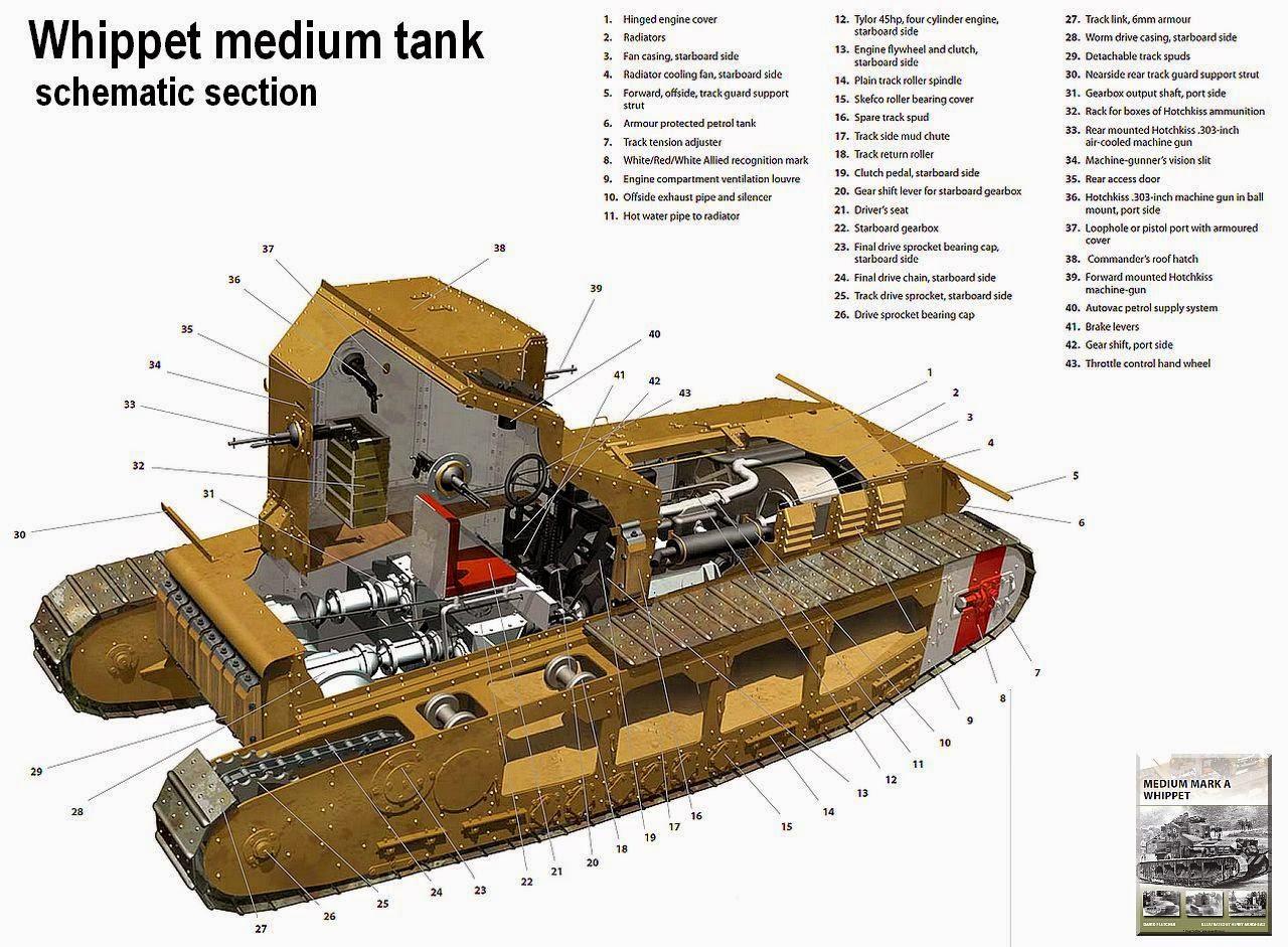 Medium Mark A Whippet Tank Encyclopedia - induced info