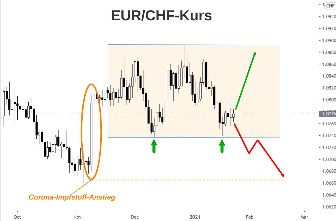 Devisendiagramm EUR/CHF-Kursverlauf mit Analyse und Prognose-Pfeilen