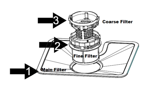 How to Care the Countertop Dishwasher Filters System