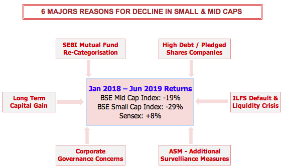 Reasons for fall in stock prices of Small & Mid Caps
