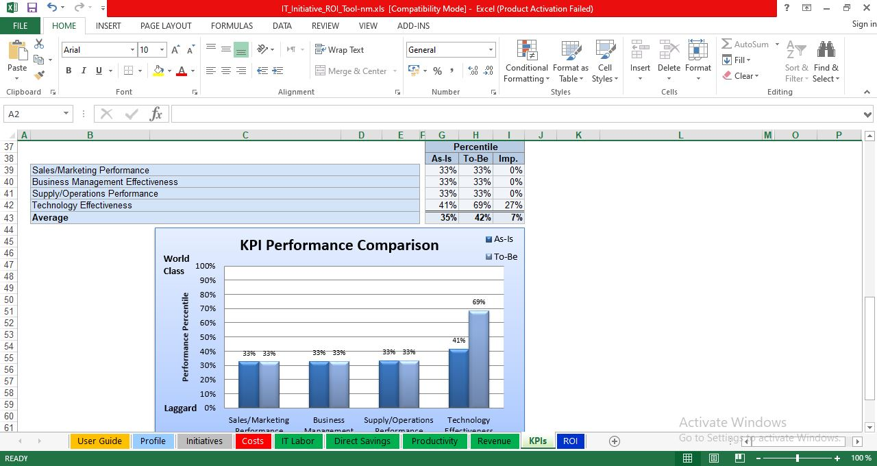 KPI performance compassion