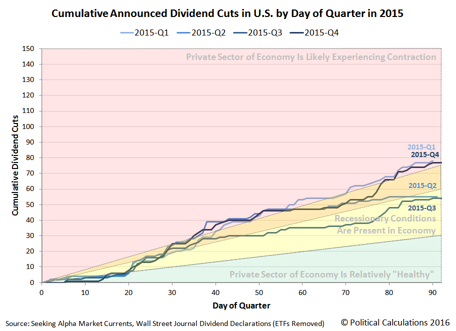 Cumulative Announced Dividend Cuts in U.S. by Day of Quarter in 2015, Q1 vs Q2 vs Q3 vs Q4