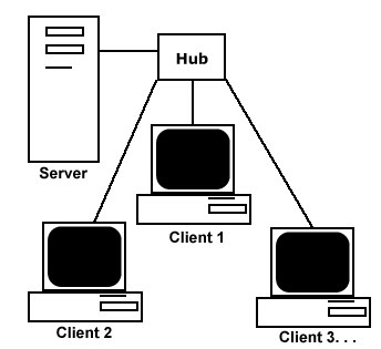 SMK Convent ICT Info Blog: TYPES OF NETWORK ARCHITECTURE