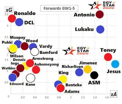 افضل اللاعبين للفانتازي حسب الأهداف المتوقعة xG لكل فريق