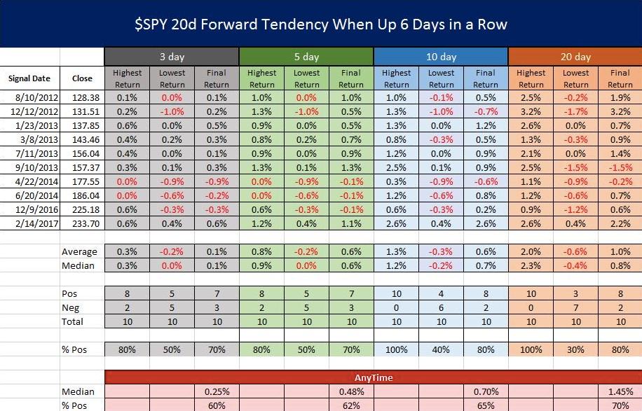 Ba weekly stock options
