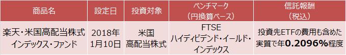 楽天・米国高配当株式インデックス・マザーファンド概要