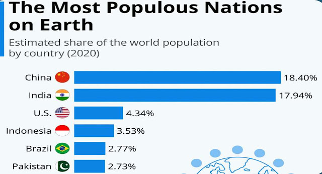 Which is the world's most populated country?