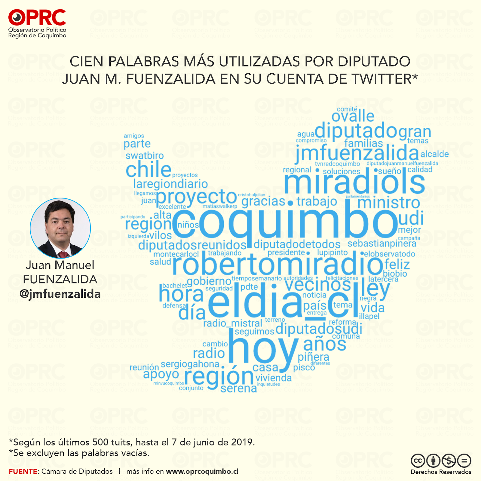 Palabras más usadas por Diputado Juan M. Fuenzalida en Twitter