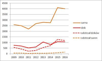 Liczebność sarny i dzika w Kampinoskim Parku Narodowym