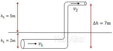 Pipa air utama memasuki rumah melalui pipa yang berada 2 m di bawah permukaan tanah, hukum Bernoulli