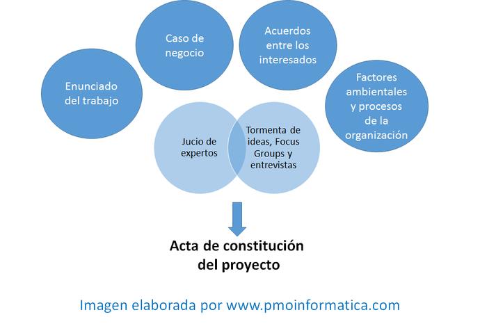 Insumos y herramientas para elaborar el acta de proyecto