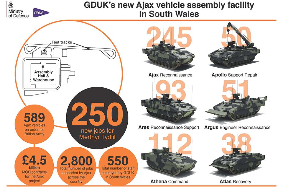 Британська армія отримує бойові машини Ajax нового покоління
