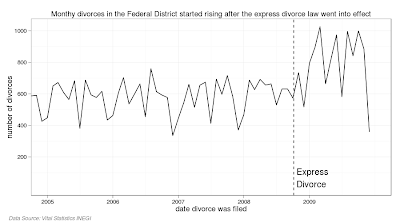 Express Divorce in Mexico