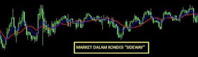 Indikator Scalping Profitable Moving Average by Kurniawan Trader
