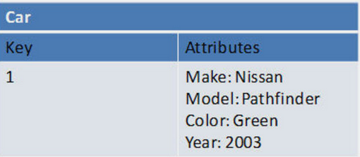 NoSQL database - Different types of NoSQL database