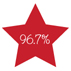 PKL delivery and installation feedback score of 96.7%