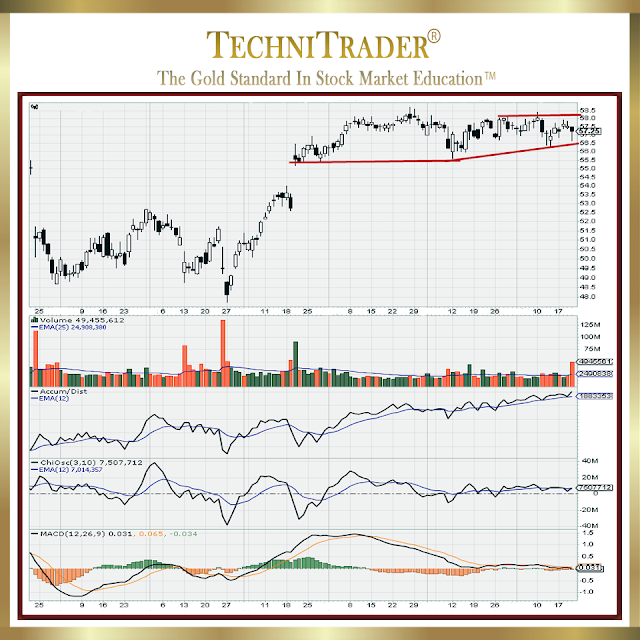 chart example showing sideways price action - technitrader