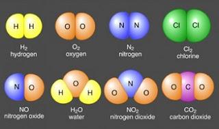perbedaan senyawa dengan campuran,contoh unsur dan senyawa,perbedaan unsur senyawa dan campuran beserta contohnya,perbedaan molekul unsur dan molekul senyawa beserta contohnya,