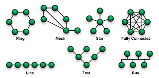pengertian-dan-macam-macam-topologi-jaringan