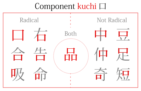 "The kanji component kuchi 口, ""mouth,"" and how it appears in multiple kanji as a radical and not as a radical."
