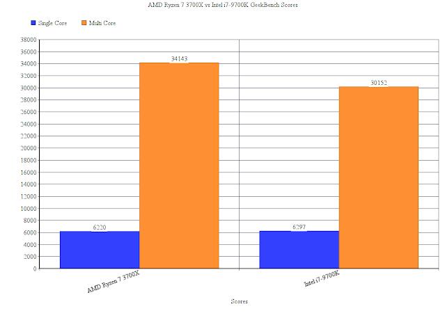 AMD Ryzen 7 3700X vs Intel i7 9700k GeekBench Benchmarks