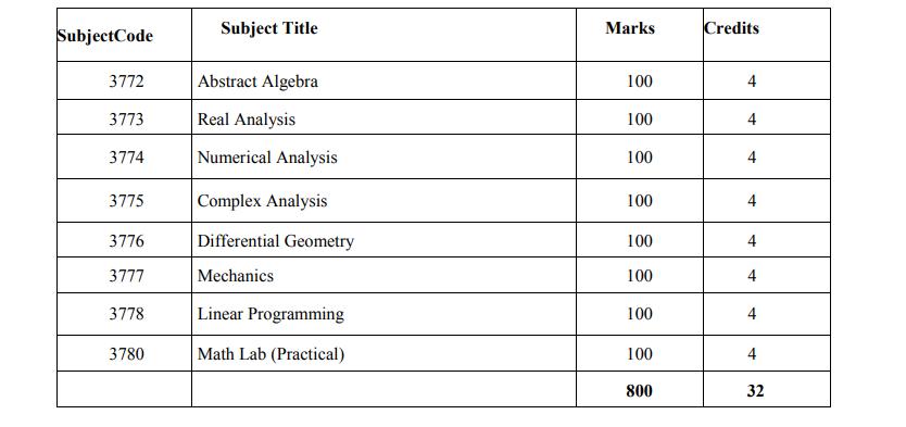 Mathematics Department Honours 3rd Year Book List