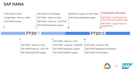 La evolución de SAP HANA en GCP - Consultoria-sap