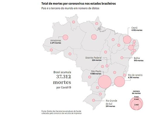 Mortes por coronavírus nos Estados. Café com Jornalista