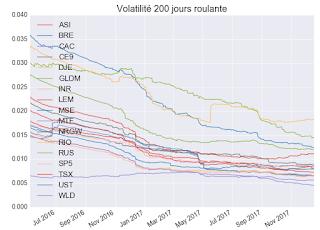 volatilité Etf 20017