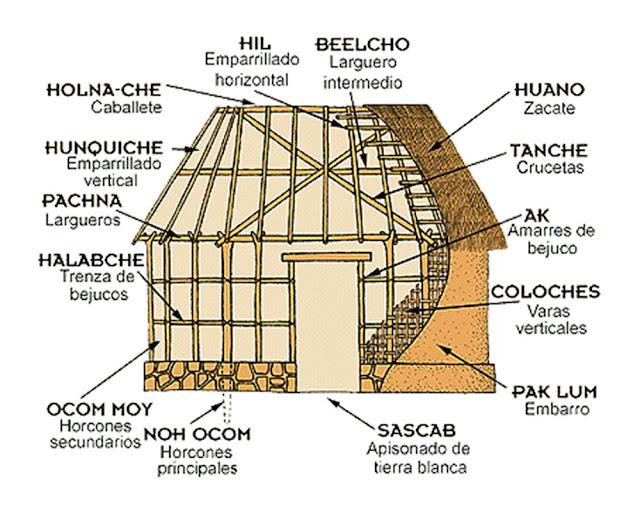 La casas de los yucatecos y peninsularesen los 80´s