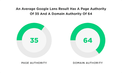 The Definitive Guide To SEO In 2021 - The Rise of Visual Search 7