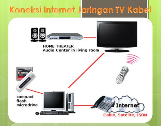 Koneksi Internet Jaringan TV Kabel