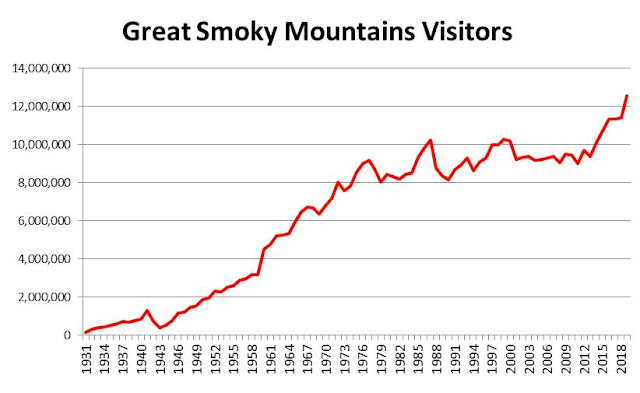 Great Smoky Mountains National Park Smashes Visitation Record in 2019