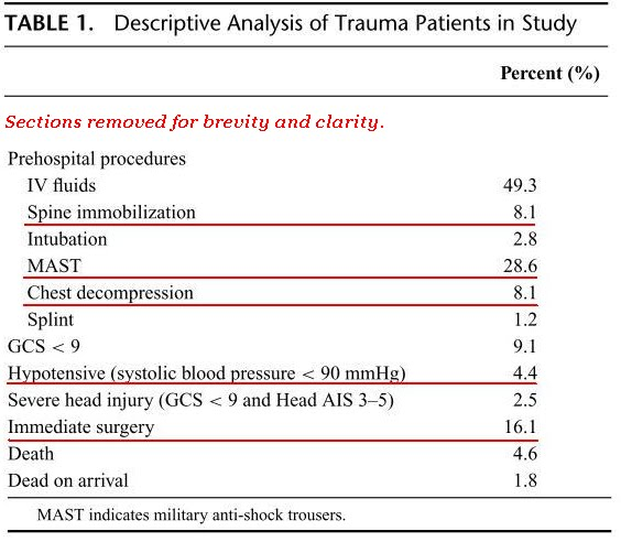 Prehospital Intravenous Fluid Administration is Associated