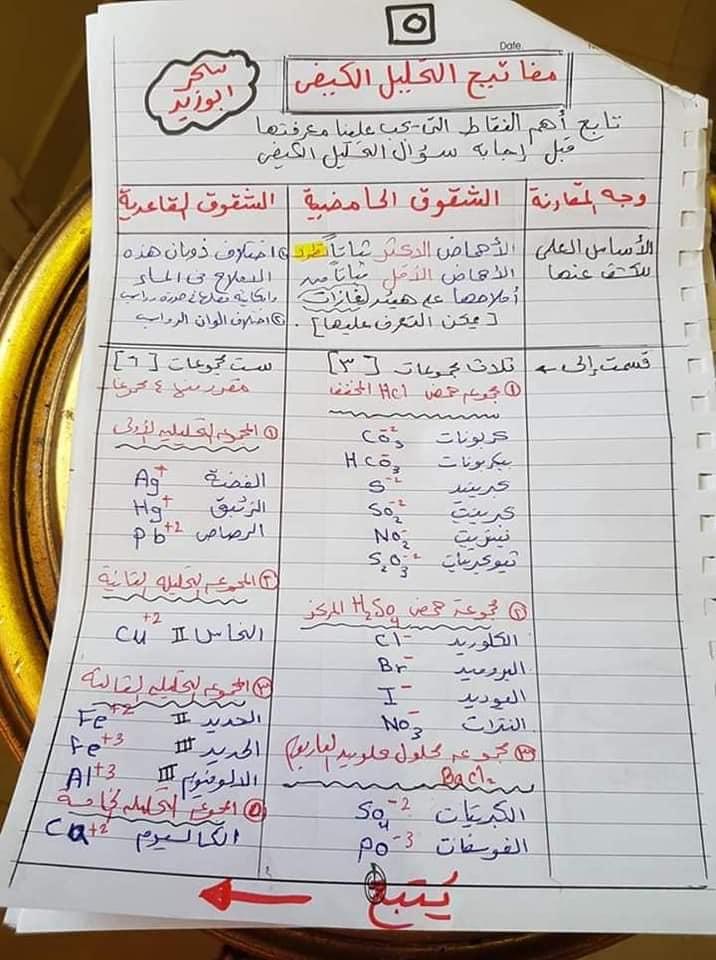 مفاتيح اجابه سؤال التحليل الكيميائي الكيفي للصف الثالث الثانوي أ/ سحر أبو زيد 5