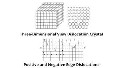 positive and negative edge dislocations