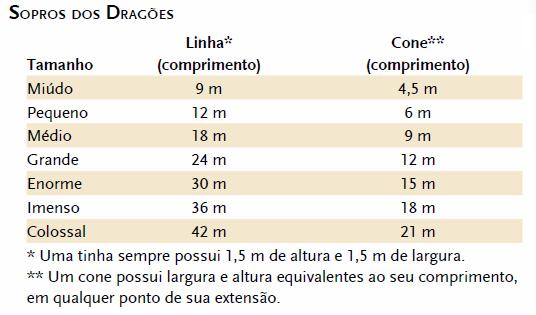 Tabela de sopro dos dragões