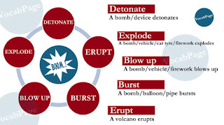 Synonyms: Detonate; explode; blow up; burst; erupt