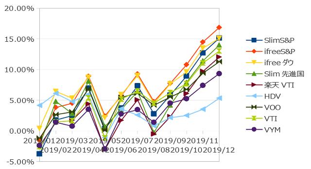 2019年12月までのインデックス投資の損益率