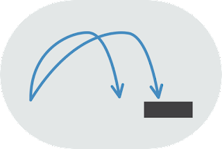 A line drawing of two trajectory arrows: one starts upward but reaches less far, the other starts at an angle and reaches further.